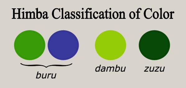 Himba colours blogs transparent